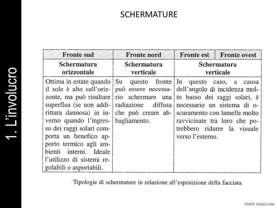 SCHERMATURE 1. L'involucro FONTE CASACLIMA