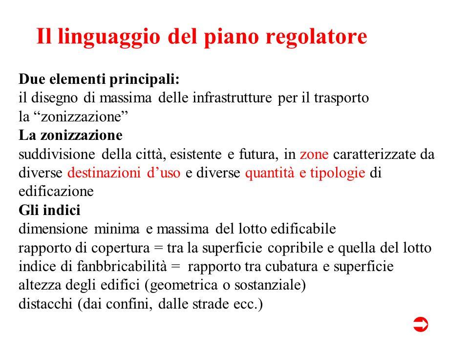 Il linguaggio del piano regolatore