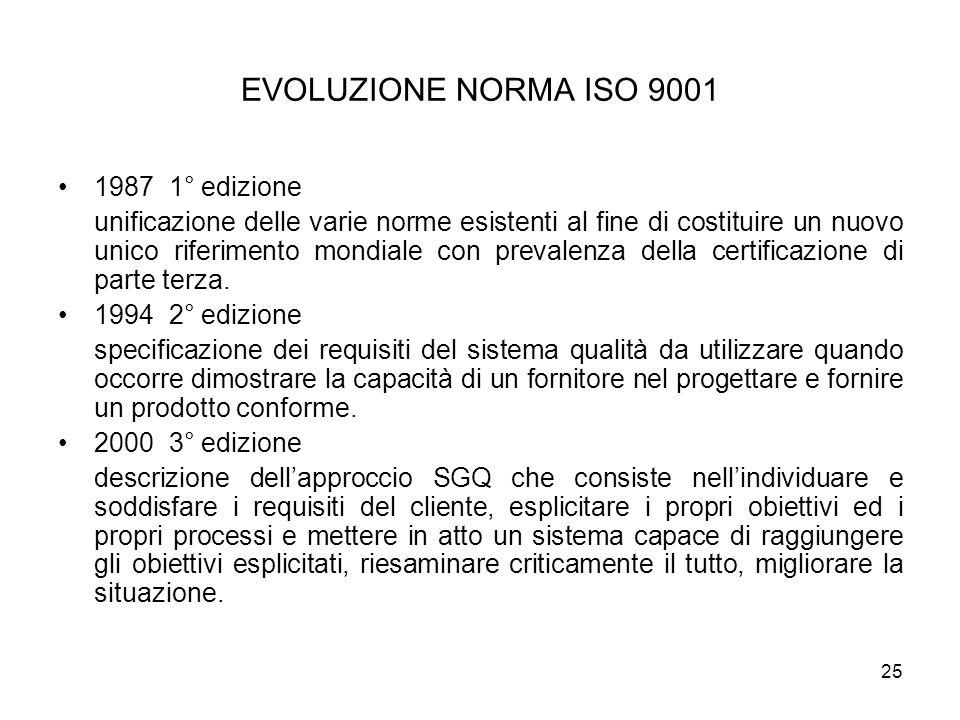 EVOLUZIONE NORMA ISO 9001 1987 1° edizione