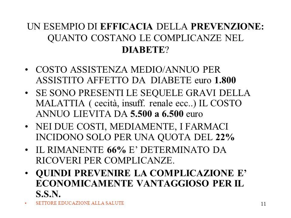 IL RIMANENTE 66% E' DETERMINATO DA RICOVERI PER COMPLICANZE.