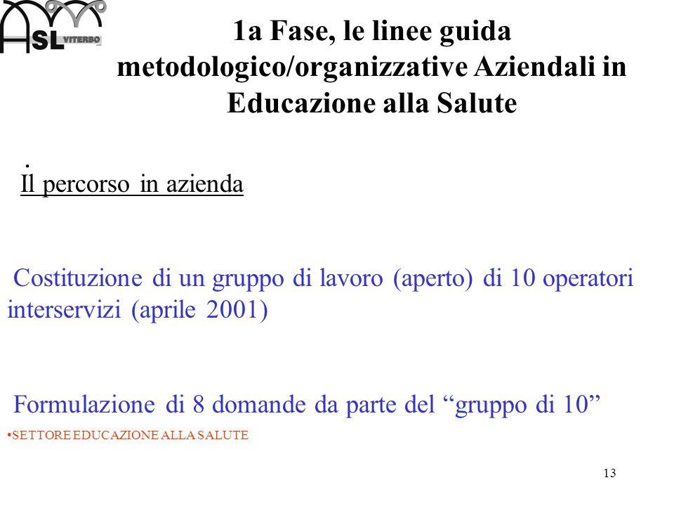 1a Fase, le linee guida metodologico/organizzative Aziendali in Educazione alla Salute
