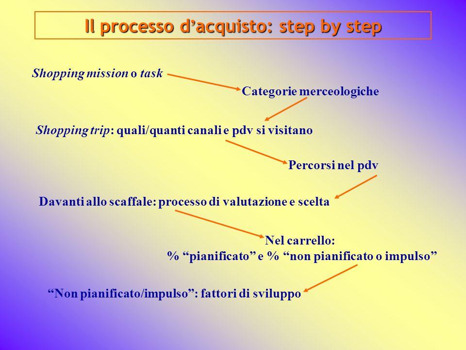 Il processo d'acquisto: step by step