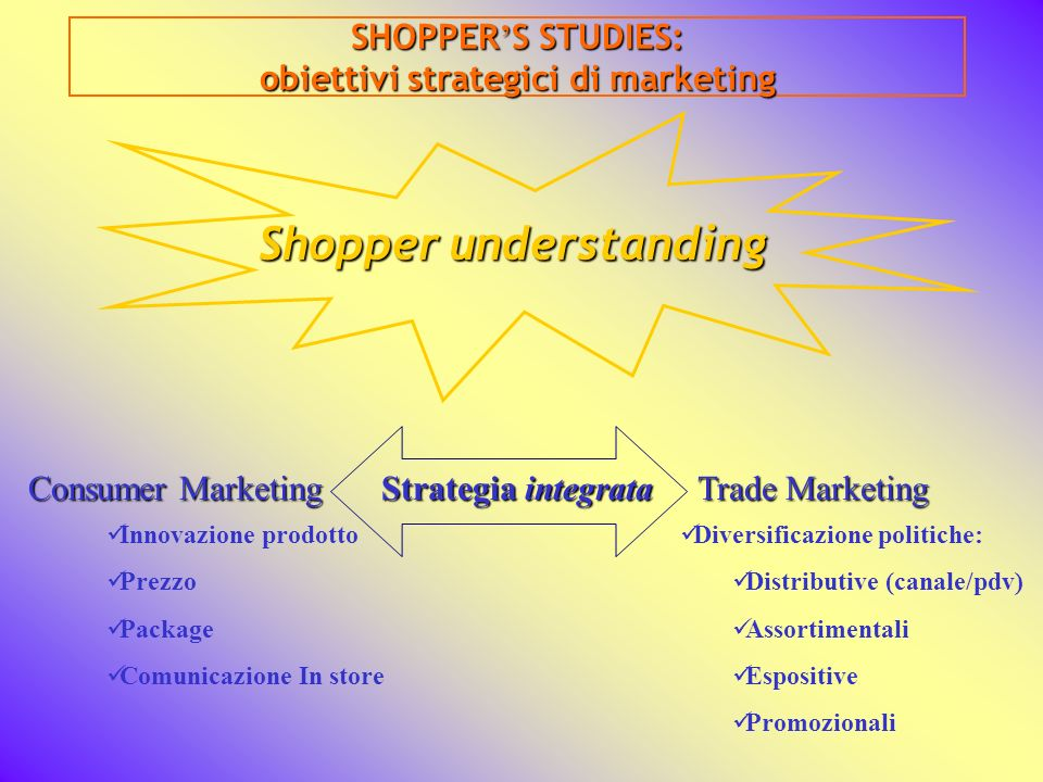obiettivi strategici di marketing Shopper understanding