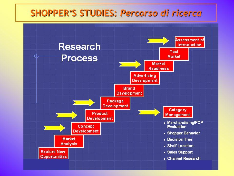 SHOPPER'S STUDIES: Percorso di ricerca