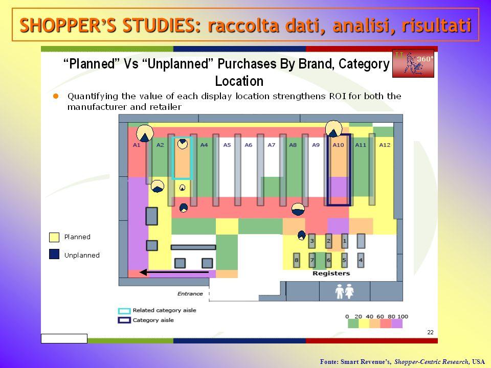 SHOPPER'S STUDIES: raccolta dati, analisi, risultati
