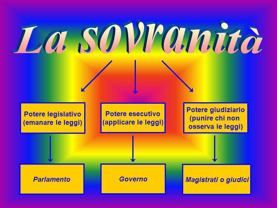 La sovranità Potere legislativo (emanare le leggi) Potere esecutivo