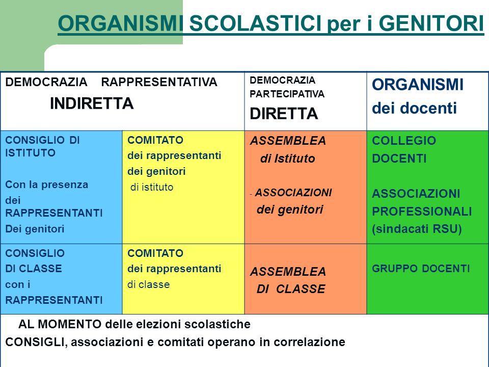 ORGANISMI SCOLASTICI per i GENITORI