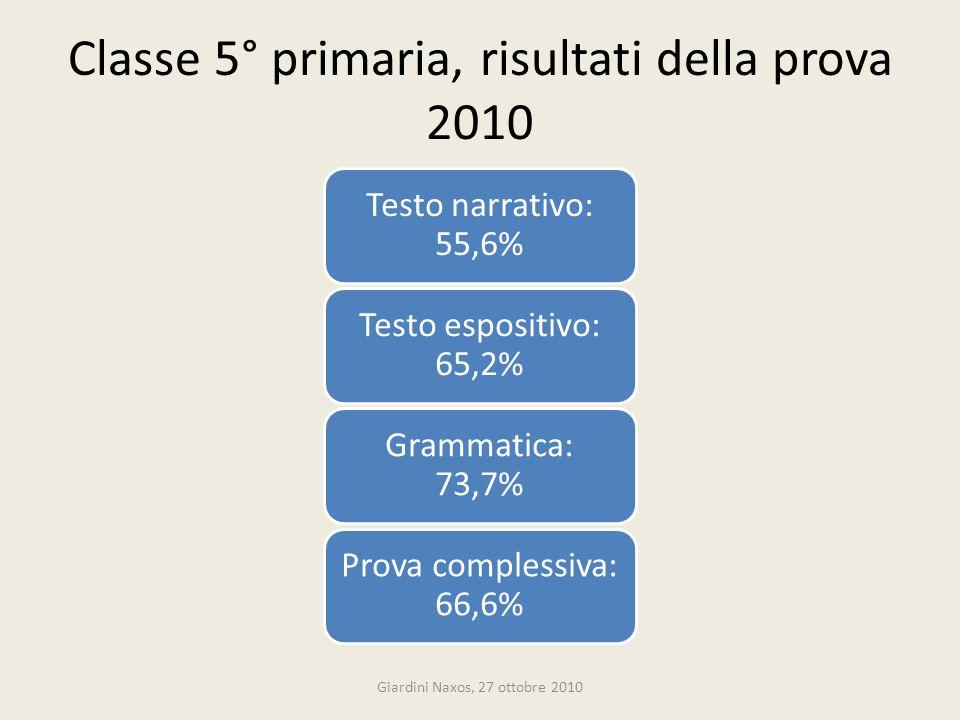 Classe 5° primaria, risultati della prova 2010