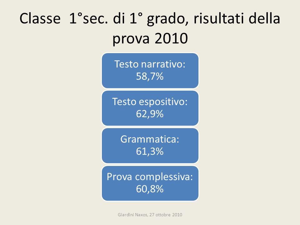 Classe 1°sec. di 1° grado, risultati della prova 2010