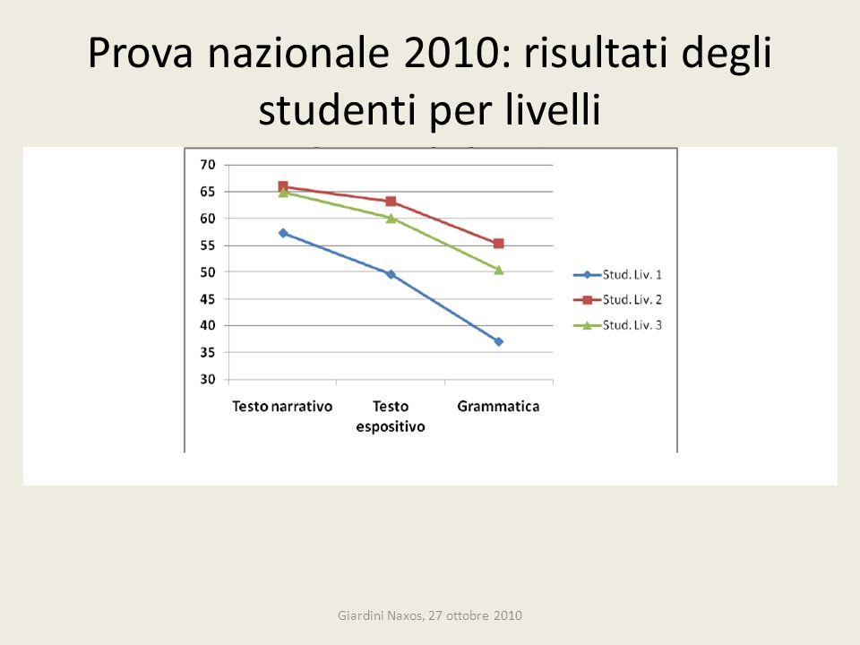Prova nazionale 2010: risultati degli studenti per livelli