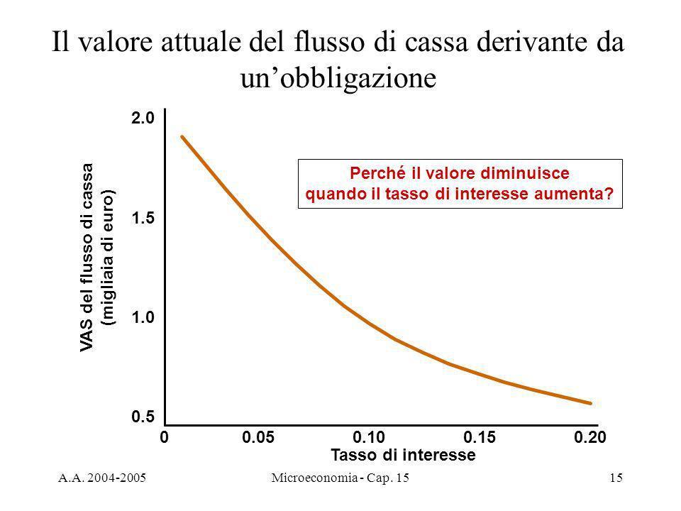 Il valore attuale del flusso di cassa derivante da un'obbligazione