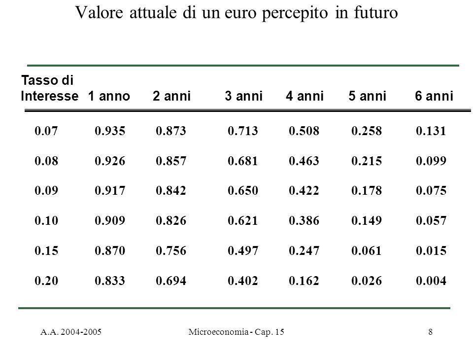 Valore attuale di un euro percepito in futuro