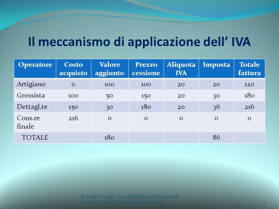 Il meccanismo di applicazione dell' IVA