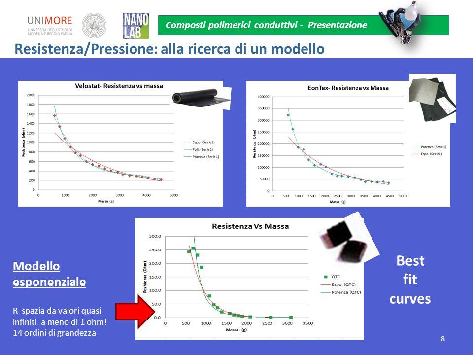Best fit curves Modello esponenziale