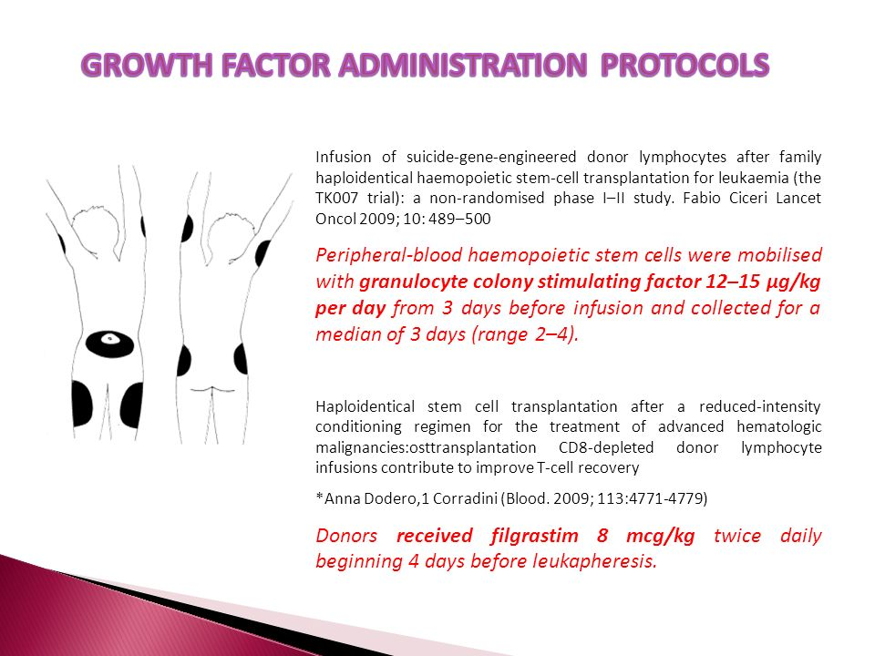 GROWTH FACTOR ADMINISTRATION PROTOCOLS