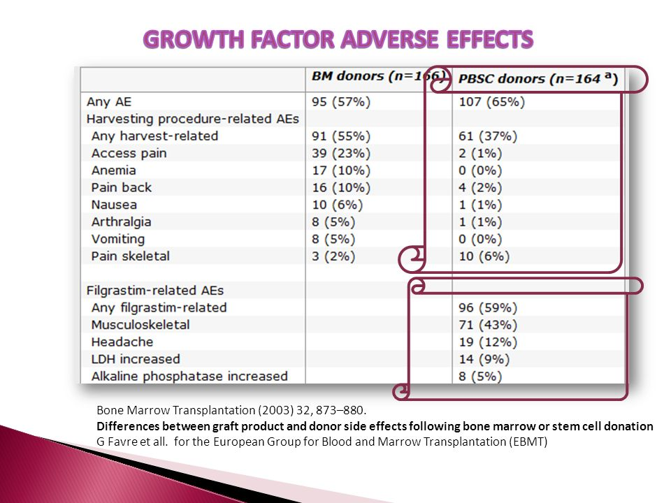 GROWTH FACTOR ADVERSE EFFECTS