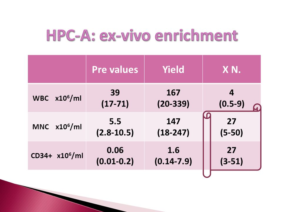 HPC-A: ex-vivo enrichment