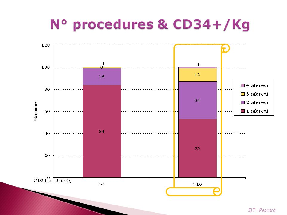 N° procedures & CD34+/Kg SIT - Pescara