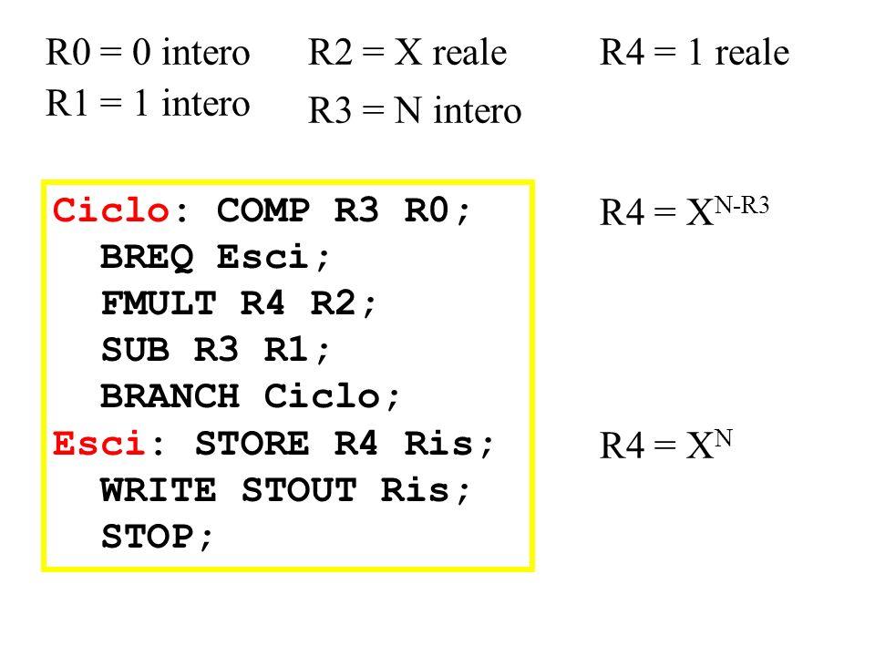 R0 = 0 intero R2 = X reale. R4 = 1 reale. R1 = 1 intero. R3 = N intero. Ciclo: COMP R3 R0; BREQ Esci;
