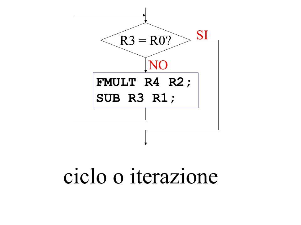 R3 = R0 SI NO FMULT R4 R2; SUB R3 R1; ciclo o iterazione