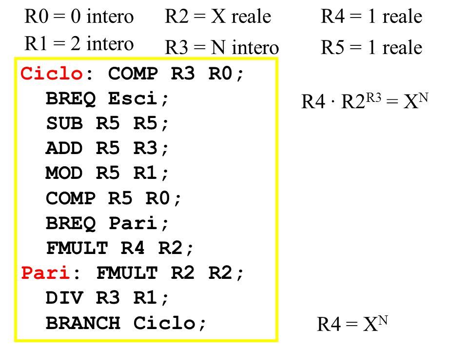 R0 = 0 interoR2 = X reale. R4 = 1 reale. R1 = 2 intero. R3 = N intero. R5 = 1 reale. Ciclo: COMP R3 R0;