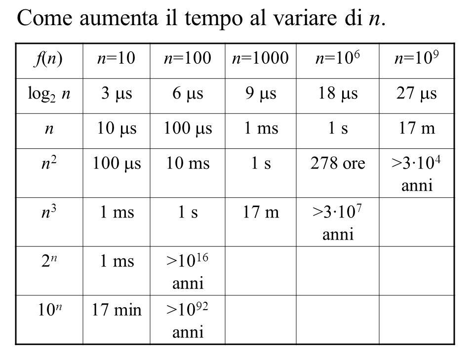 Come aumenta il tempo al variare di n.