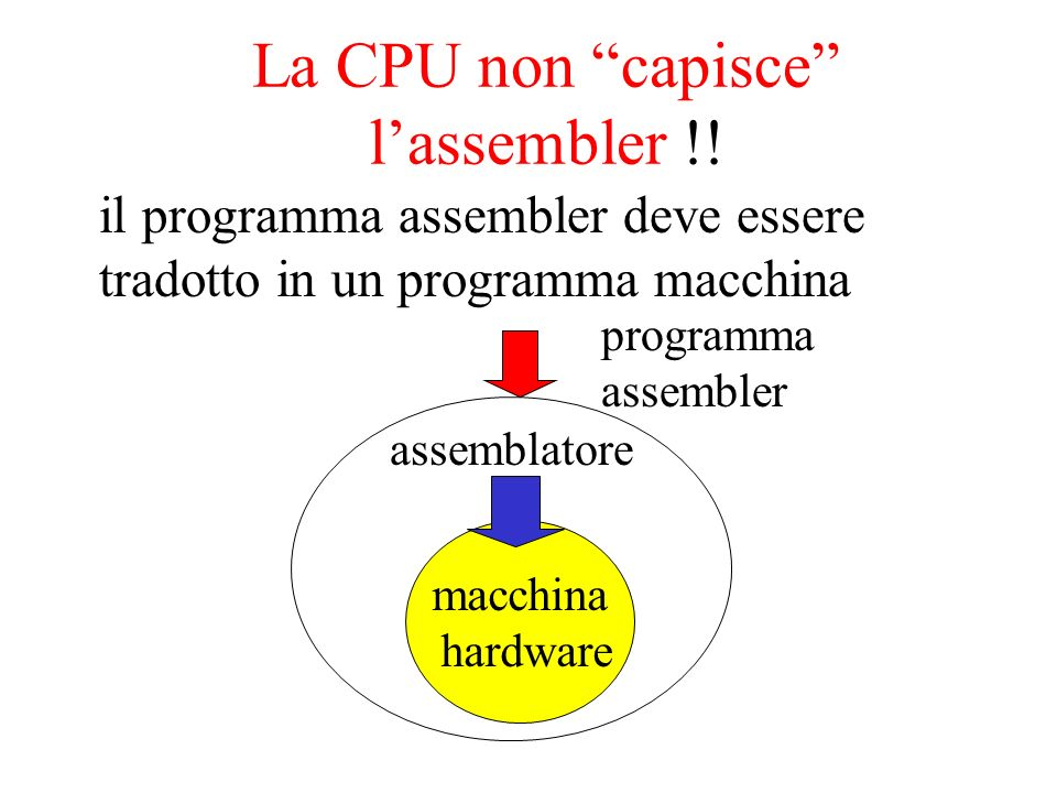 La CPU non capisce l'assembler !!