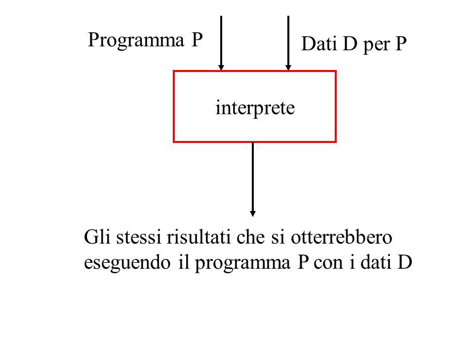 Programma P Dati D per P. interprete.