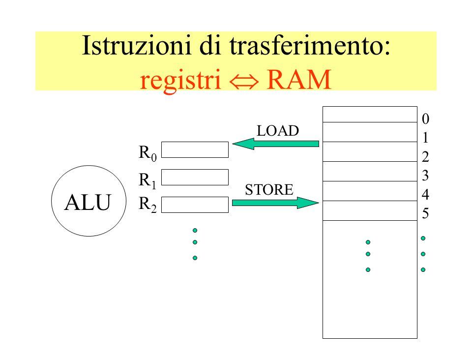 Istruzioni di trasferimento: registri  RAM