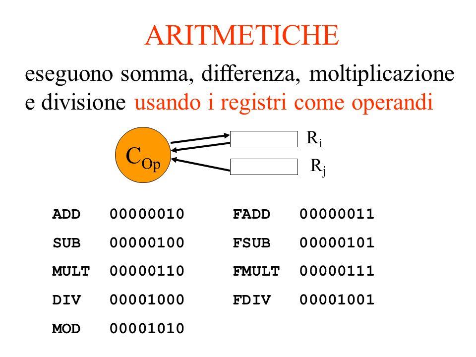 ARITMETICHE eseguono somma, differenza, moltiplicazione e divisione usando i registri come operandi.