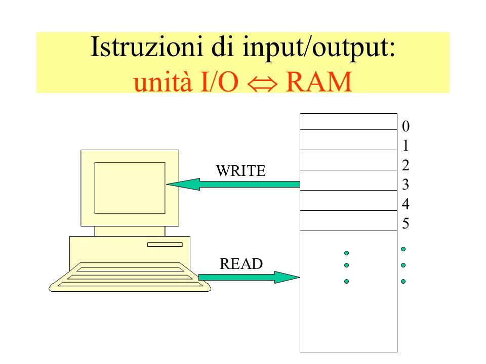 Istruzioni di input/output: unità I/O  RAM