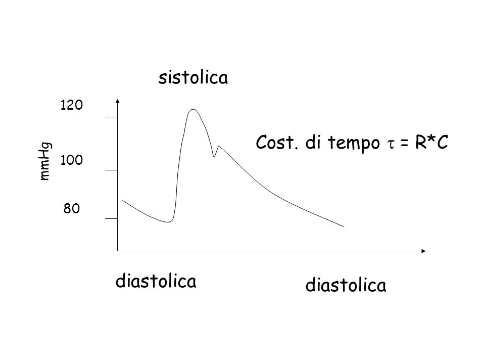 sistolica 120 100 80 mmHg Cost. di tempo t = R*C diastolica diastolica