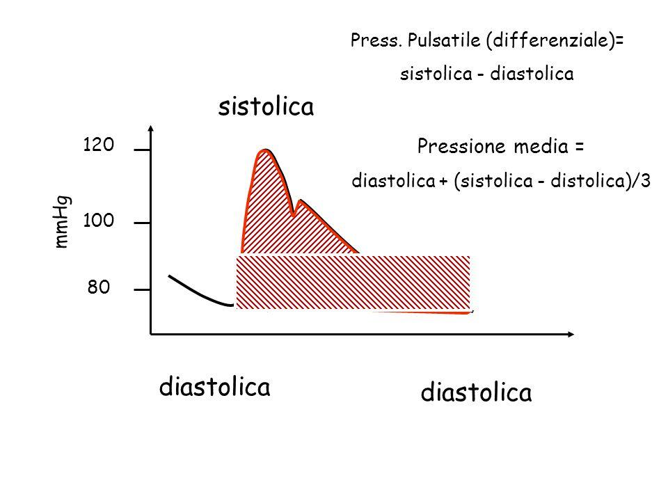 sistolica diastolica diastolica Pressione media =