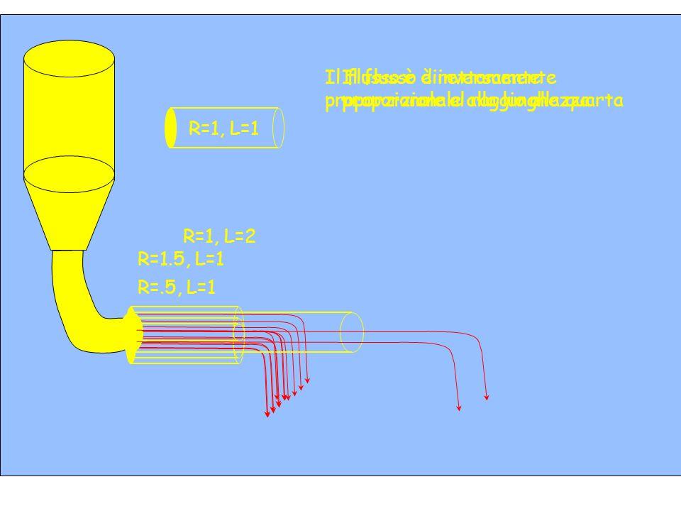 R=1, L=2Il flusso è inversamente proporzionale alla lunghezza. R=.5, L=1. Il flusso è direttamente proporzionale al raggio alla quarta.