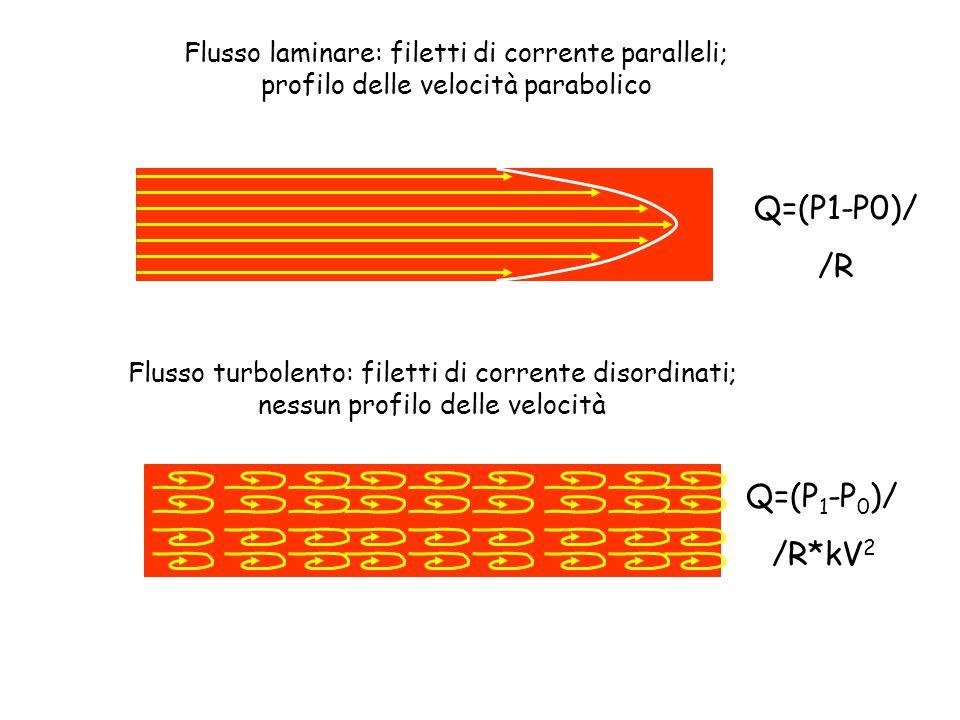 Q=(P1-P0)/ /R Q=(P1-P0)/ /R*kV2