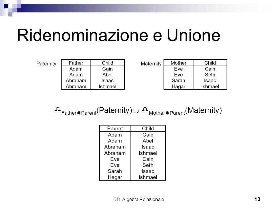 Ridenominazione e Unione