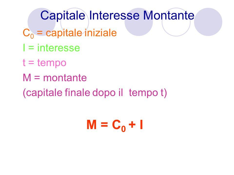 Capitale Interesse Montante