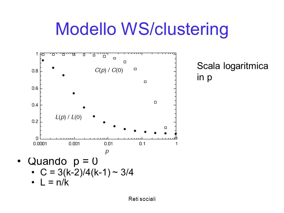 Modello WS/clustering