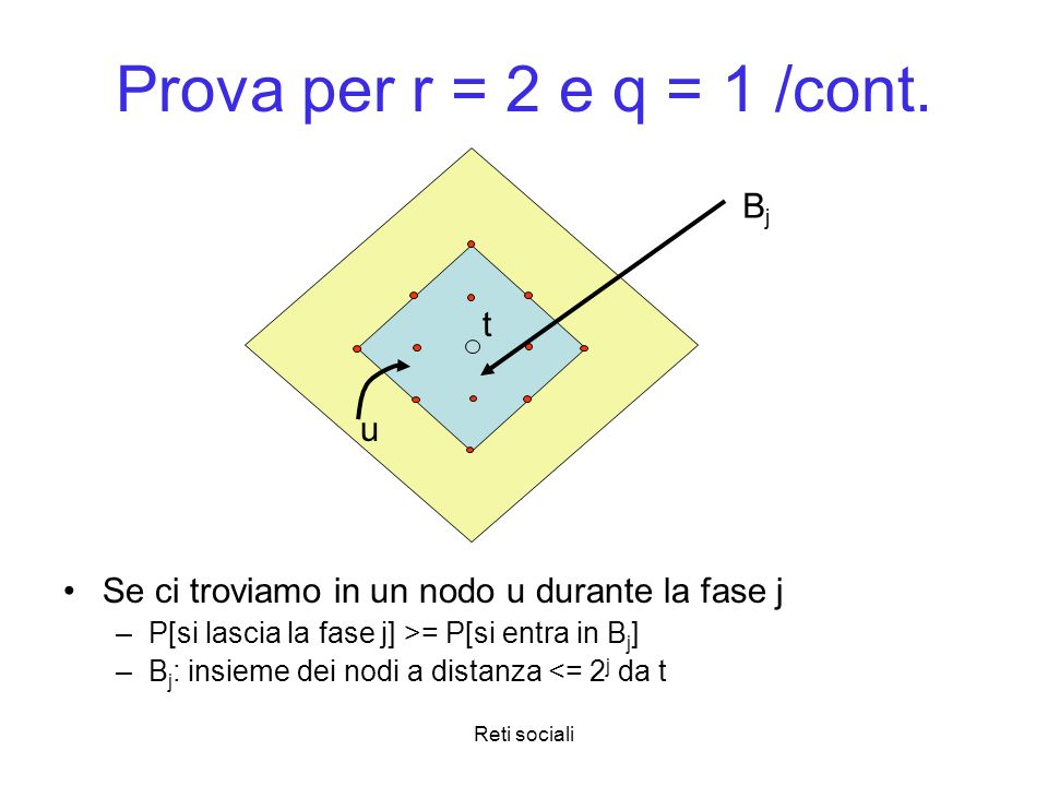 Prova per r = 2 e q = 1 /cont. Bj t u