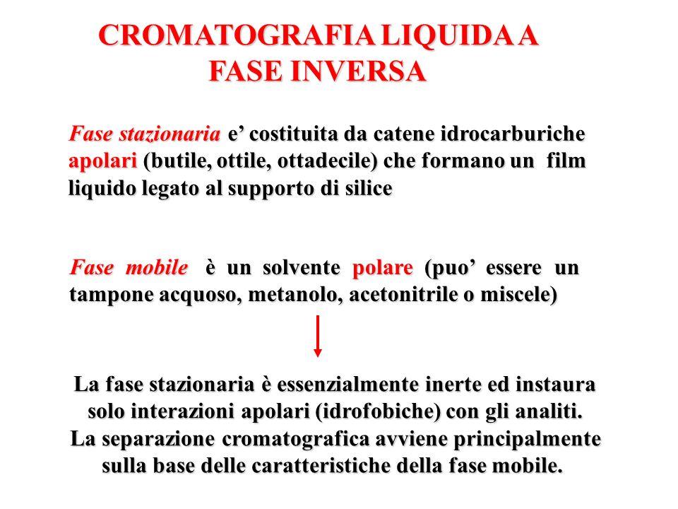 CROMATOGRAFIA LIQUIDA A FASE INVERSA