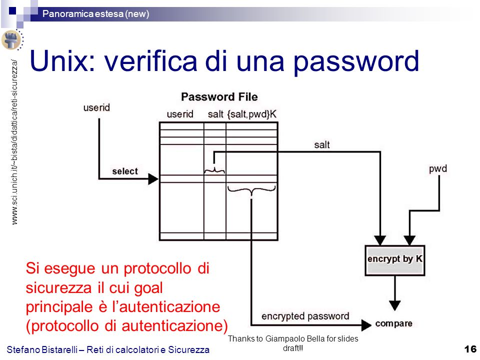 Unix: verifica di una password