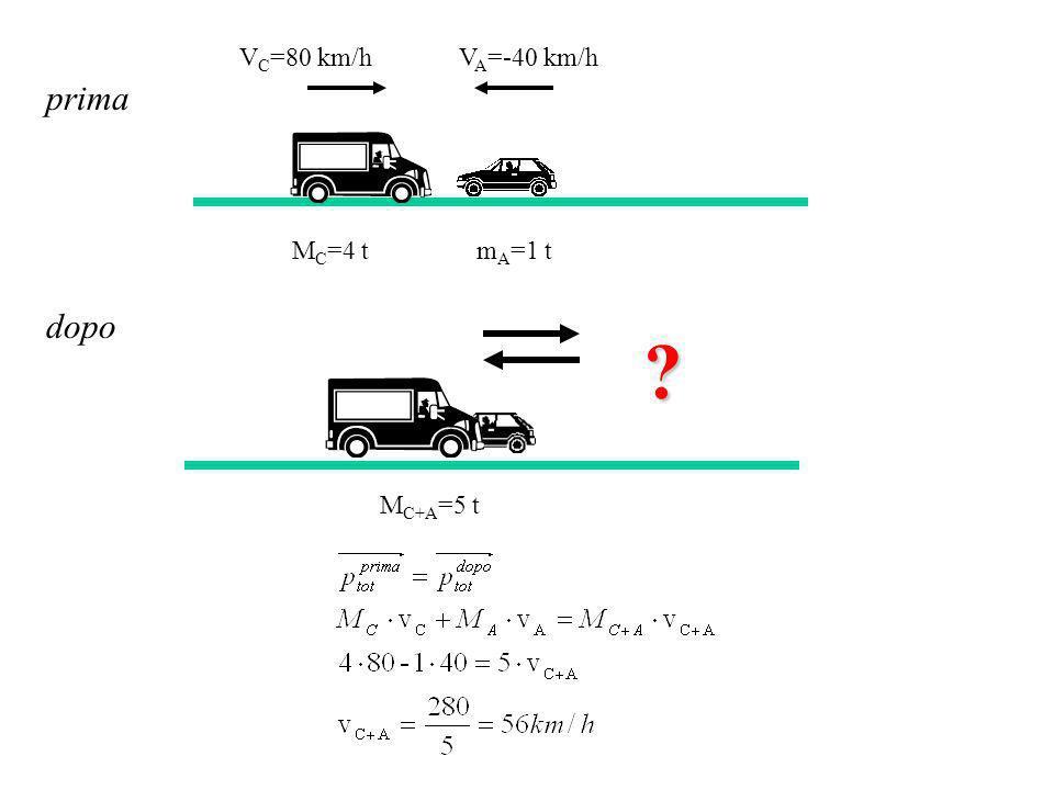 VC=80 km/h VA=-40 km/h prima MC=4 t mA=1 t dopo MC+A=5 t
