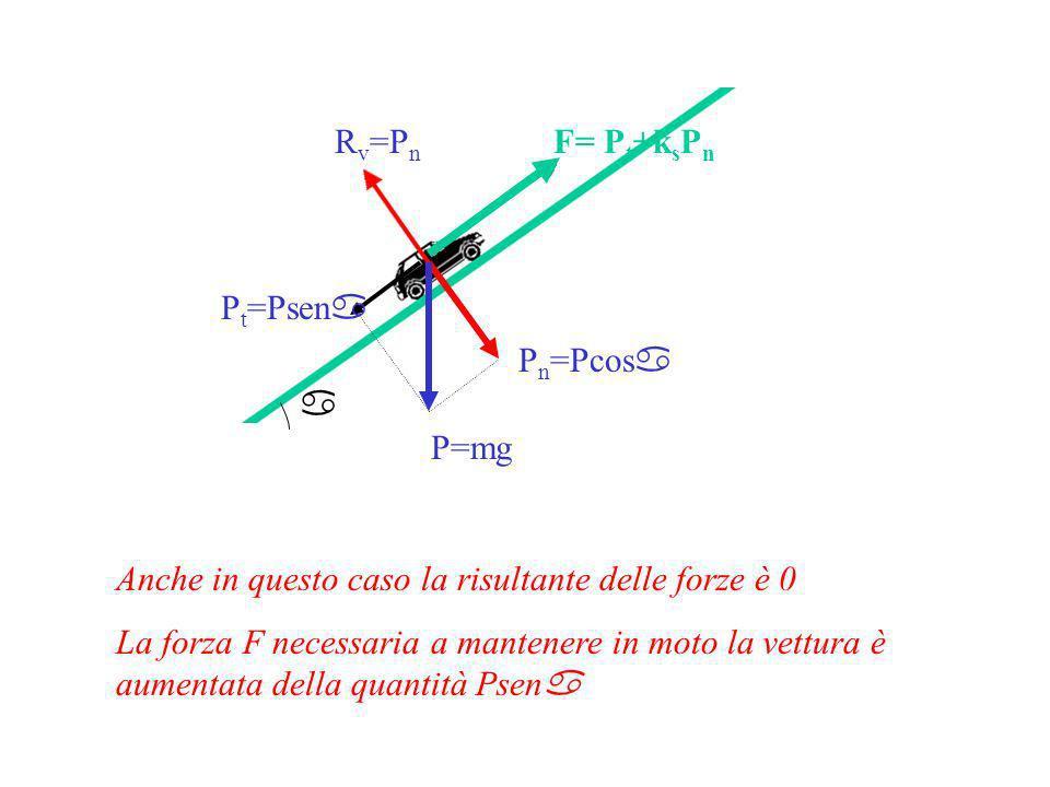 Rv=Pn F= Pt+ksPn. Pt=Psena. Pn=Pcosa. a. P=mg. Anche in questo caso la risultante delle forze è 0.