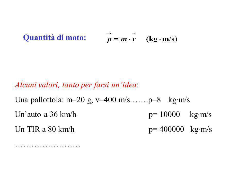 Quantità di moto: Alcuni valori, tanto per farsi un'idea: Una pallottola: m=20 g, v=400 m/s…….p=8 kg·m/s.