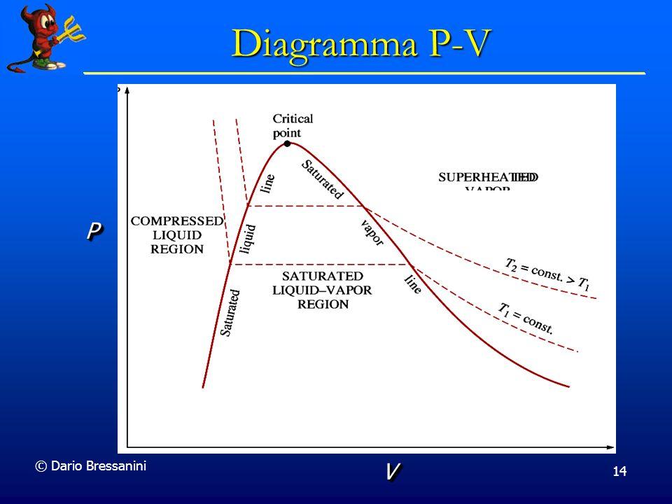 Diagramma P-V SUPERHEATED P © Dario Bressanini V