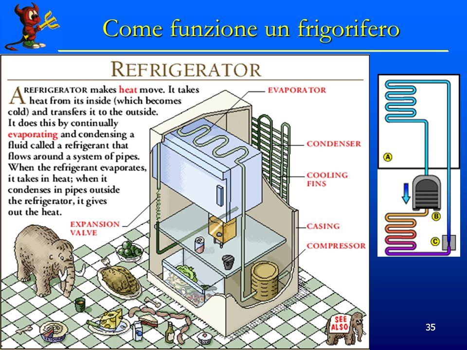 Come funzione un frigorifero