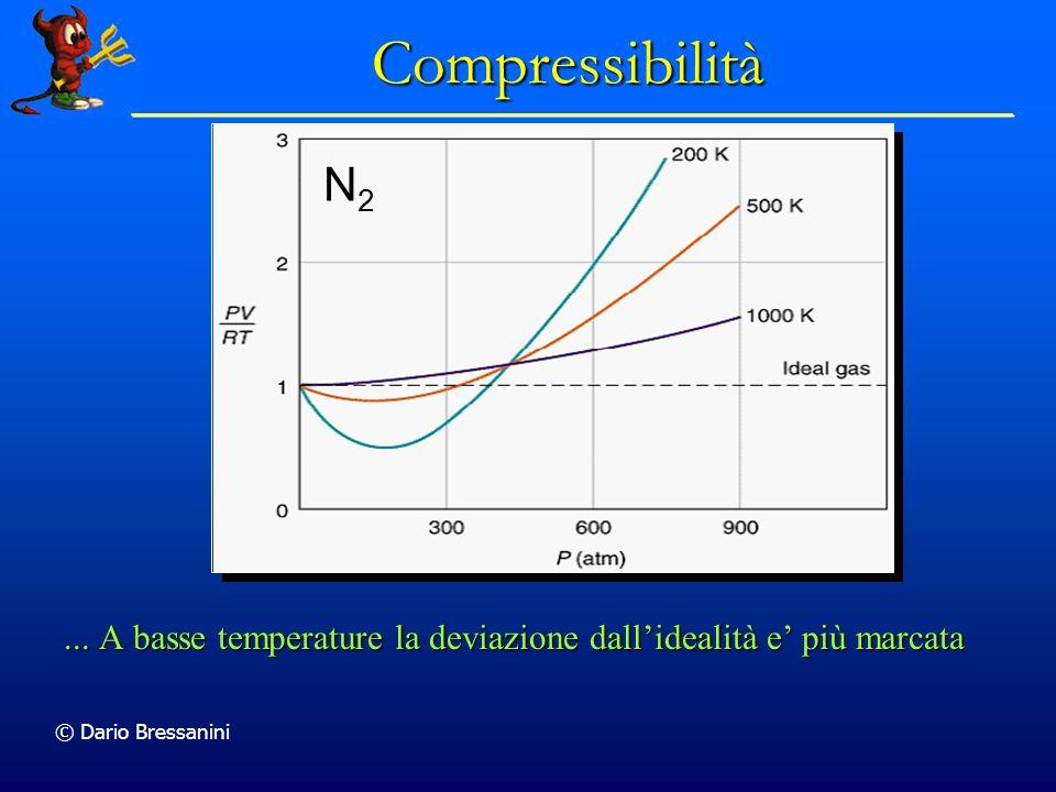 Compressibilità N2. ... A basse temperature la deviazione dall'idealità e' più marcata.