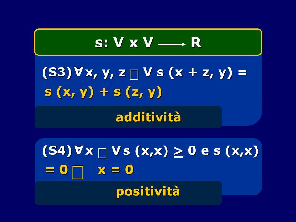 Þ Î Î s: V x V R (S3) x, y, z V s (x + z, y) = A s (x, y) + s (z, y)