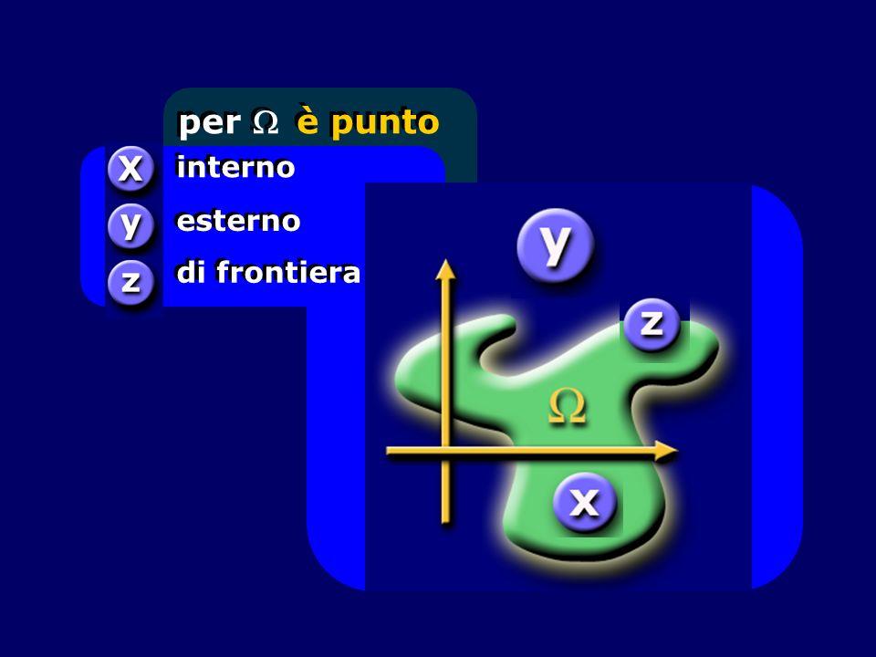 per W è punto interno esterno di frontiera