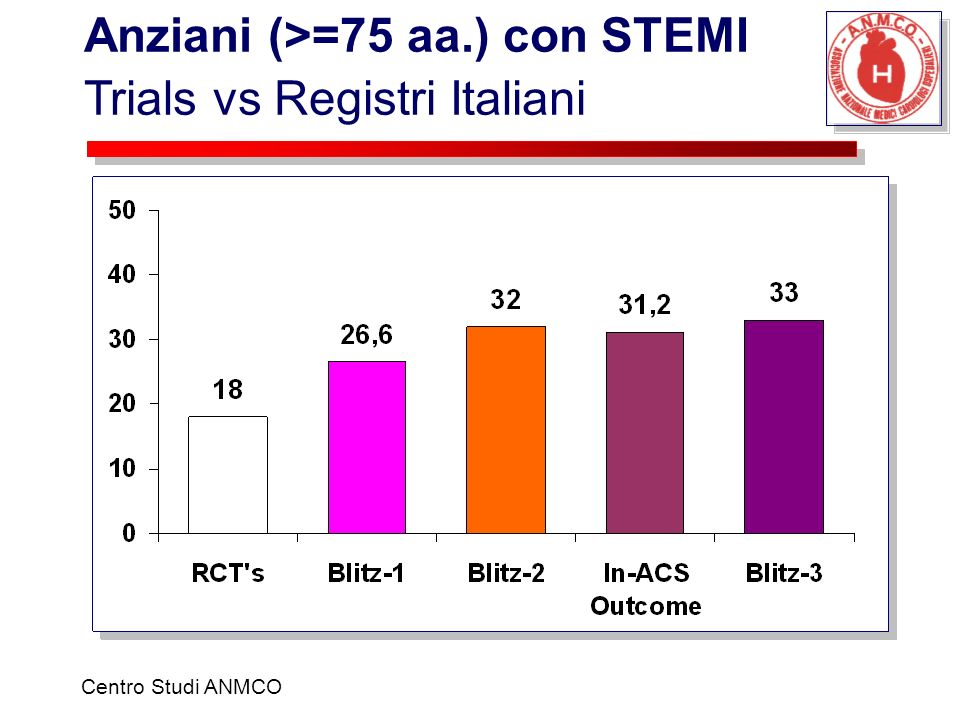 Anziani (>=75 aa.) con STEMI Trials vs Registri Italiani